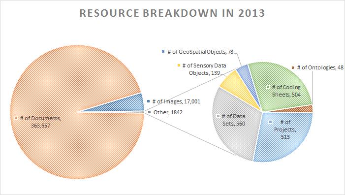 resource_breakdown_year
