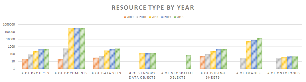 resource_type_by_year_2013