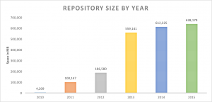 repository_size