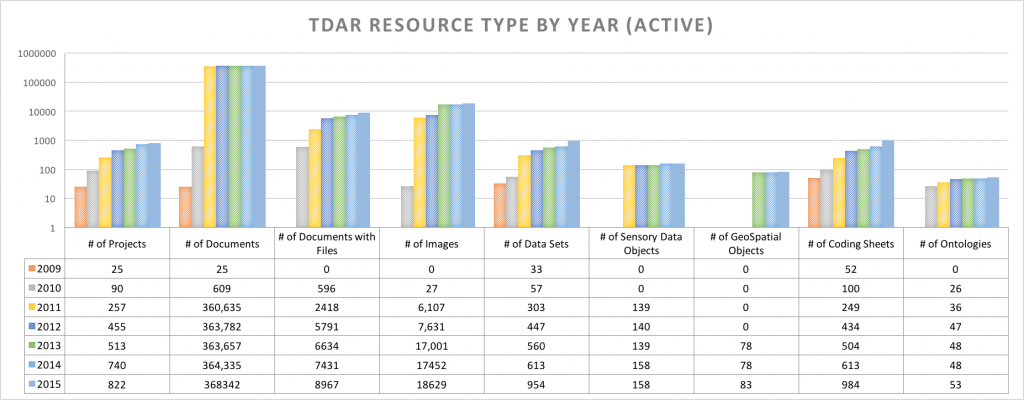 resource_by_year