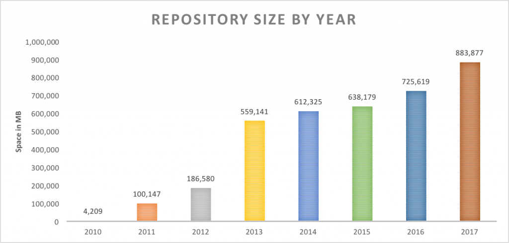 Repository Size
