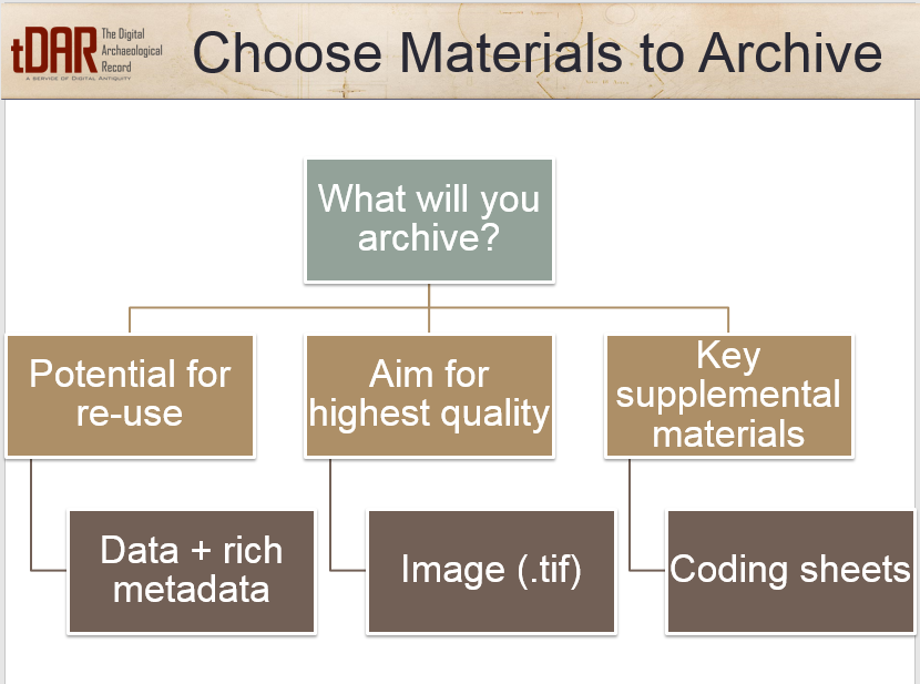 Choosing materials to archive in tDAR